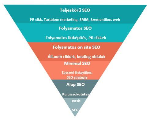 seo piramis
